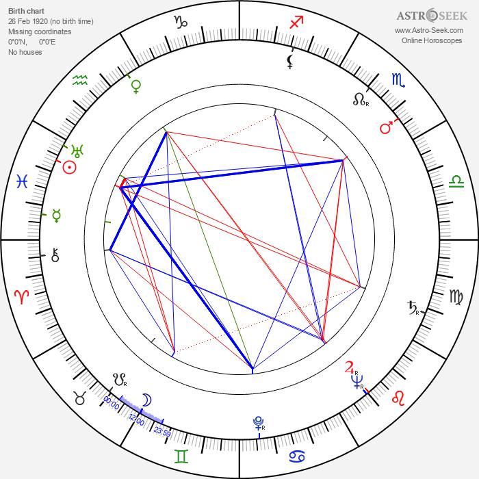 Mikhail Meerovich - Astrology Natal Birth Chart