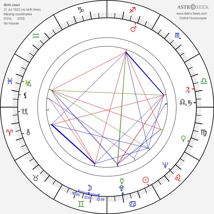 Mikhail Pogorzhelsky - Astrology Natal Birth Chart