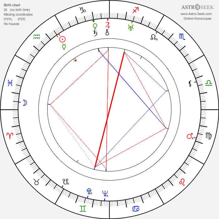 Mikhail Romm - Astrology Natal Birth Chart