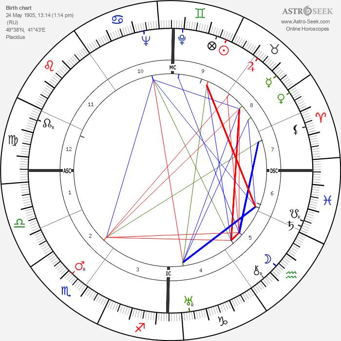 Mikhail Sholokhov - Astrology Natal Birth Chart