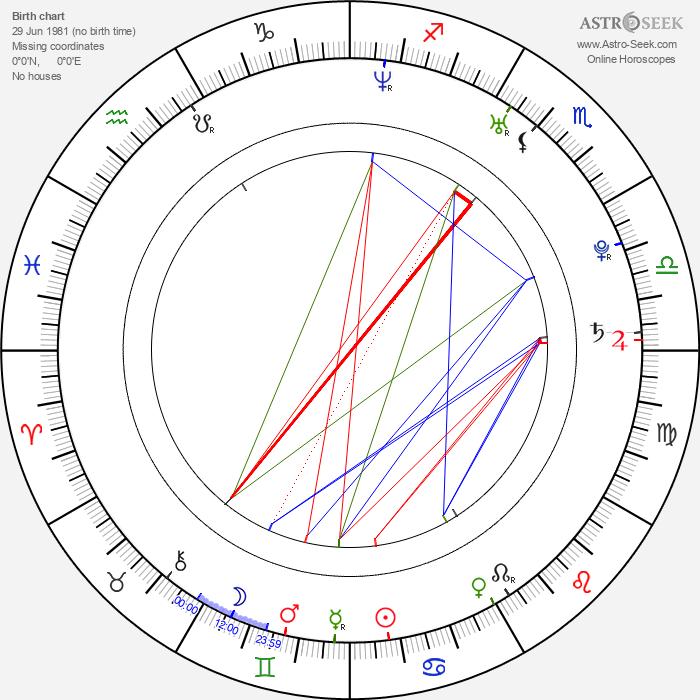 Mikhail Tarabukin - Astrology Natal Birth Chart