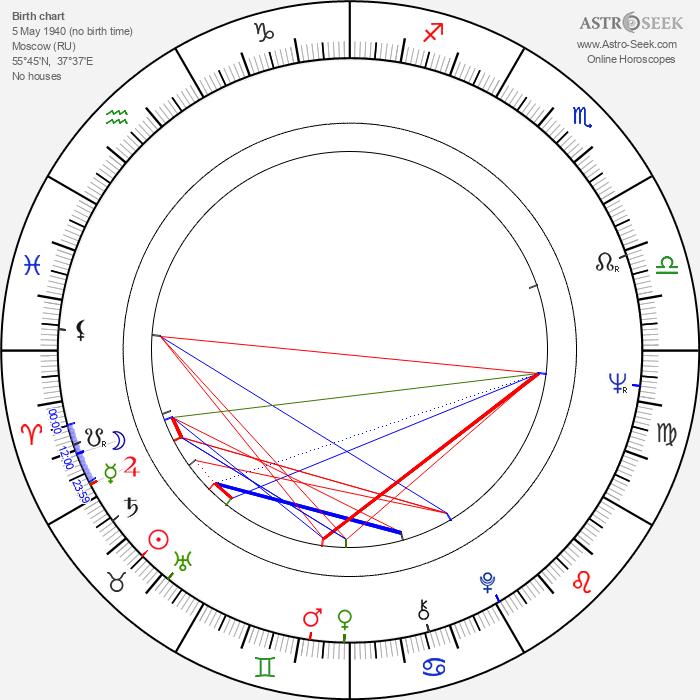 Mikhail Yuzovsky - Astrology Natal Birth Chart
