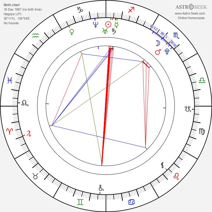 Miki Ando - Astrology Natal Birth Chart