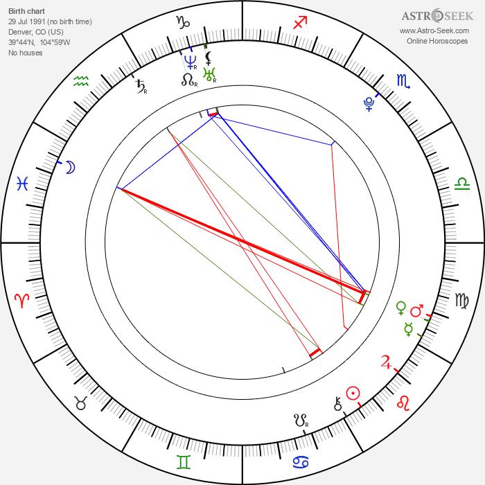 Miki Ishikawa - Astrology Natal Birth Chart