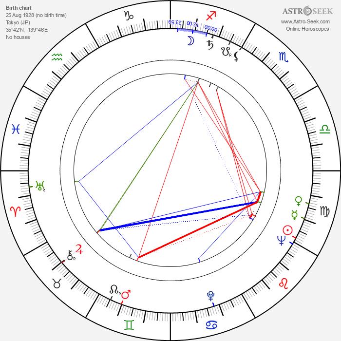 Miki Sanjô - Astrology Natal Birth Chart