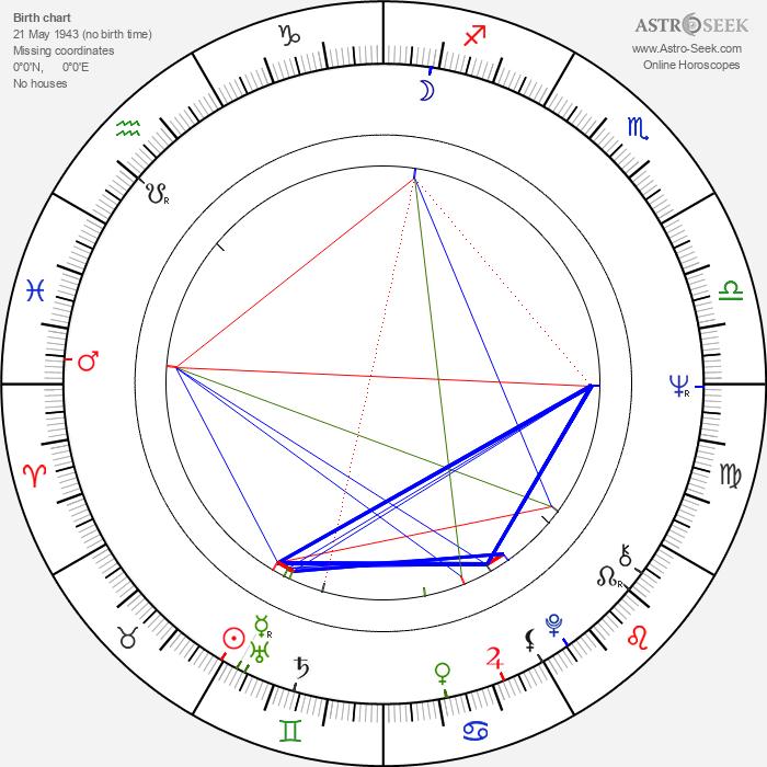 Miki Volek - Astrology Natal Birth Chart