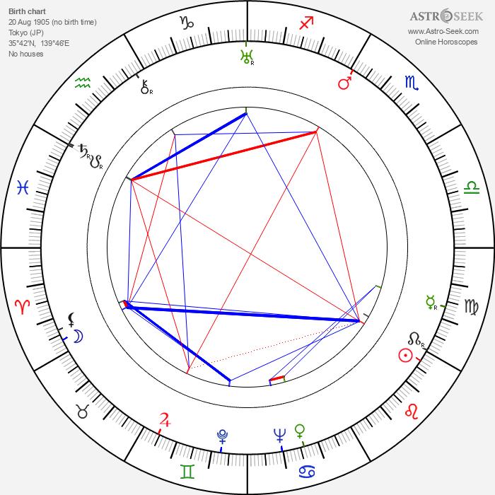 Mikio Naruse - Astrology Natal Birth Chart