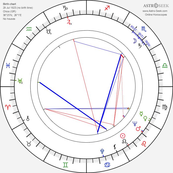 Mikis Theodorakis - Astrology Natal Birth Chart