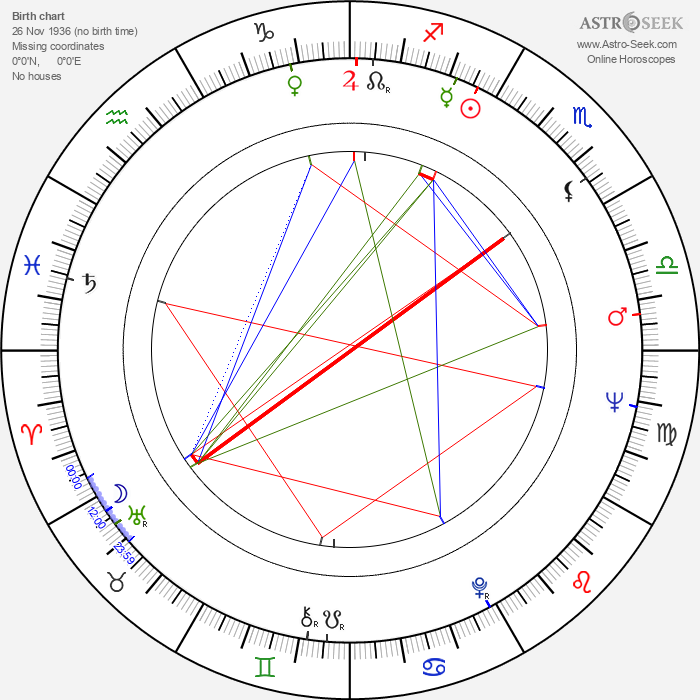 Mikko Haljoki - Astrology Natal Birth Chart