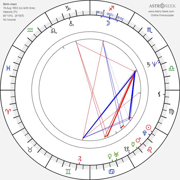 Mikko Kurenniemi - Astrology Natal Birth Chart