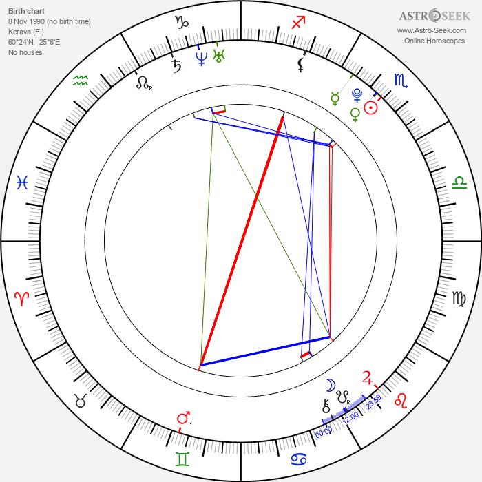 Mikko Neuvonen - Astrology Natal Birth Chart