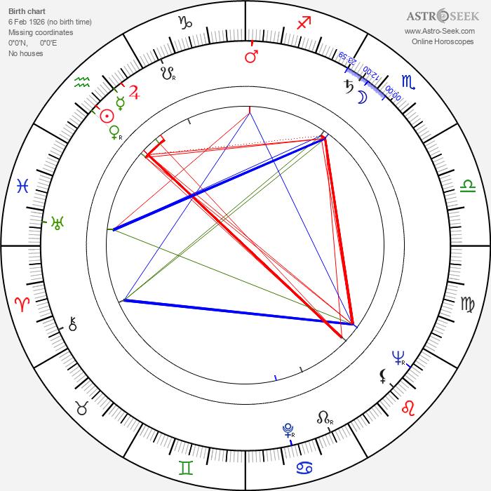 Mikko Sergejeff - Astrology Natal Birth Chart