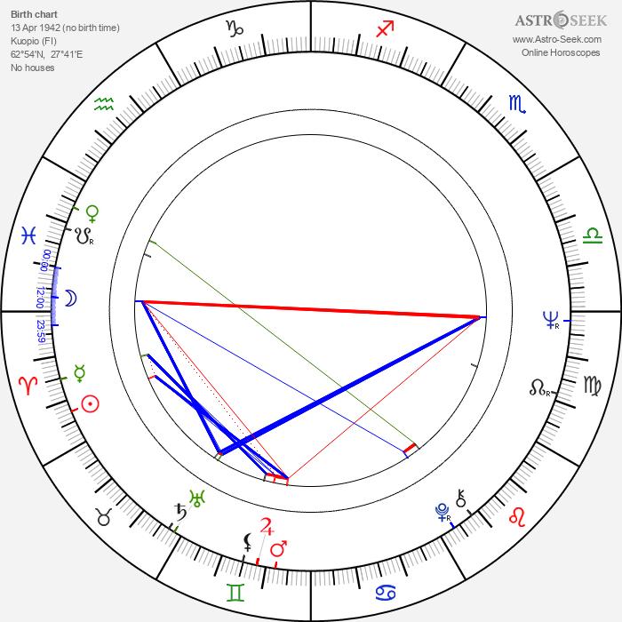 Mikko Valtasaari - Astrology Natal Birth Chart