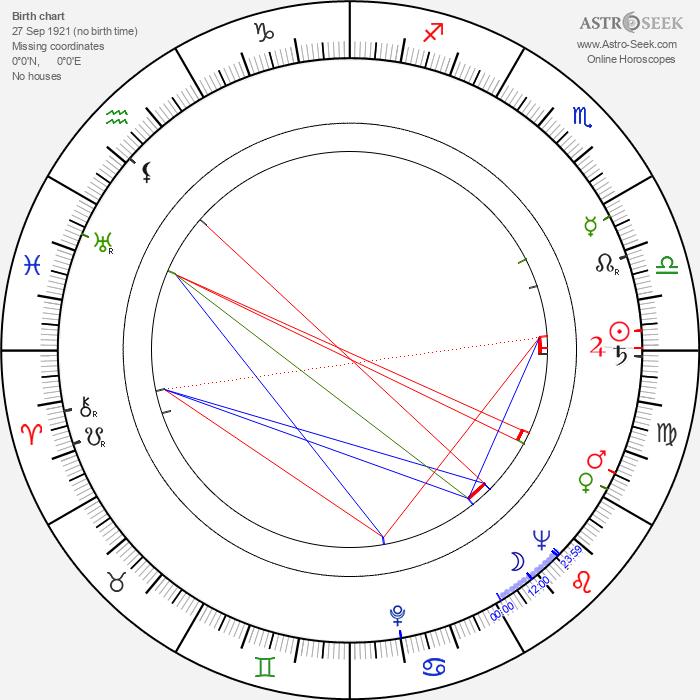 Miklós Jancsó - Astrology Natal Birth Chart