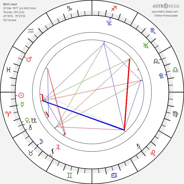 Miklos Perlus - Astrology Natal Birth Chart