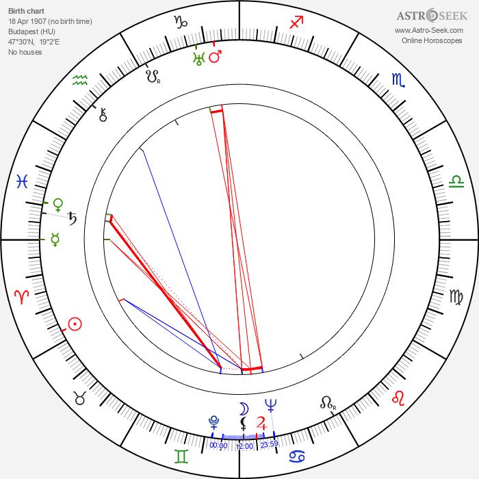 Miklós Rózsa - Astrology Natal Birth Chart