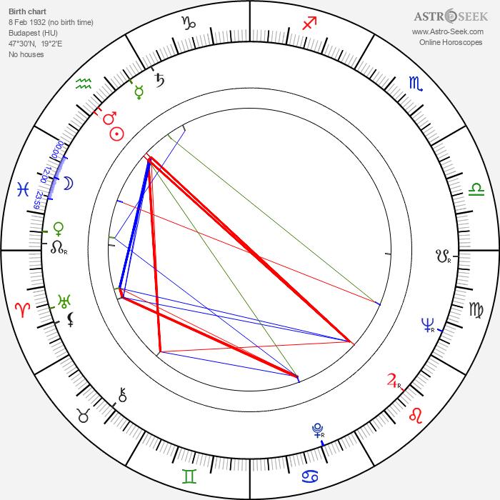 Miklós Szinetár - Astrology Natal Birth Chart