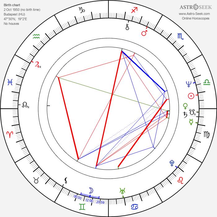 Miklós Szurdi - Astrology Natal Birth Chart