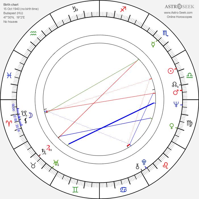 Miklós Tolnay - Astrology Natal Birth Chart
