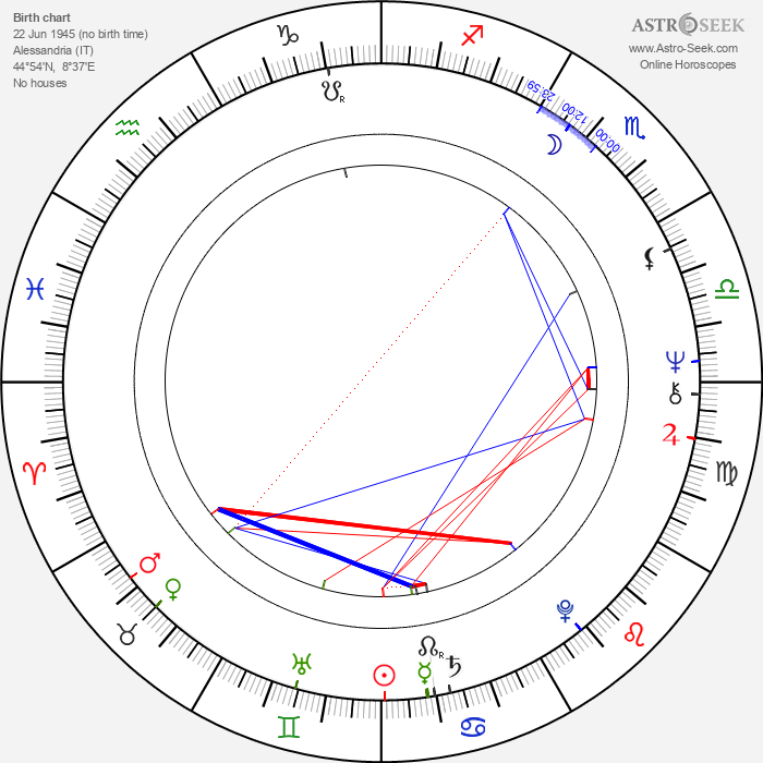 Miko Mission - Astrology Natal Birth Chart
