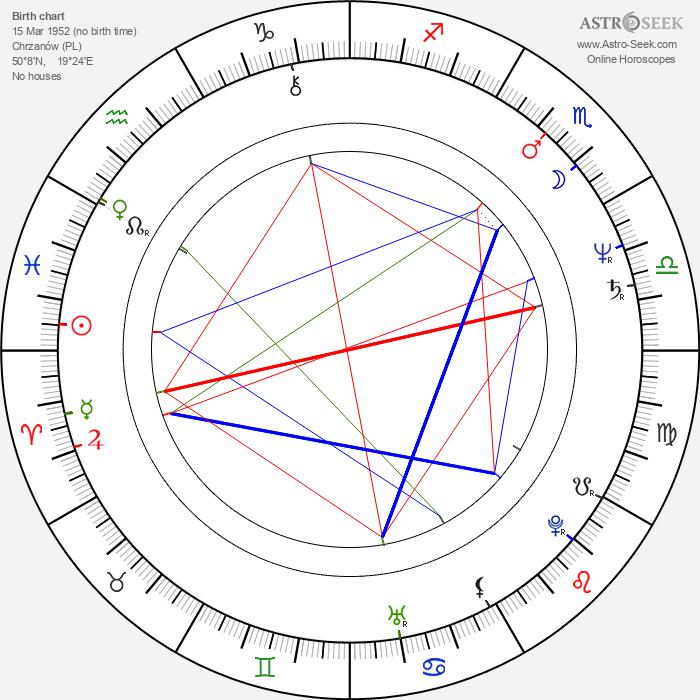 Mikolaj Grabowski - Astrology Natal Birth Chart