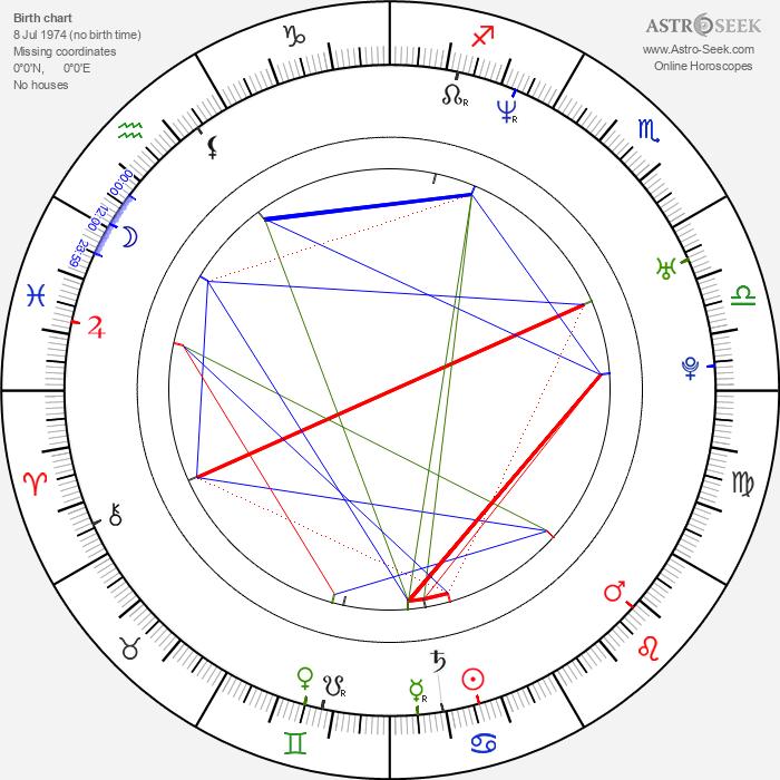 Mikolaj Kondrat - Astrology Natal Birth Chart