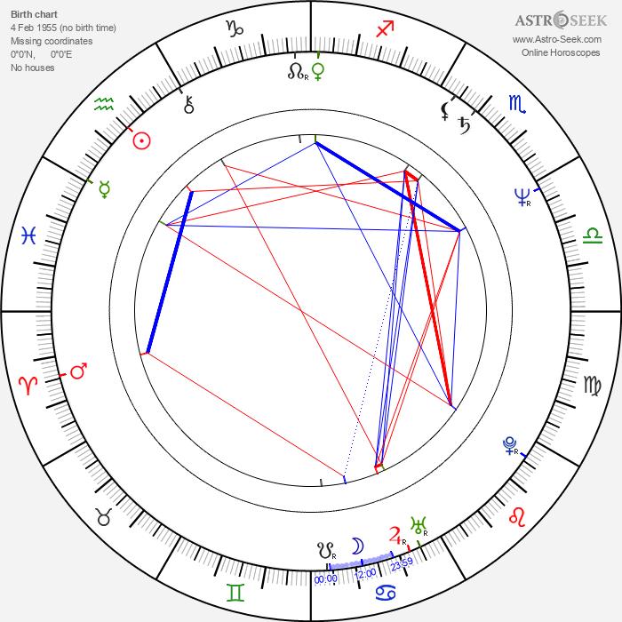 Mikuláš Dzurinda - Astrology Natal Birth Chart
