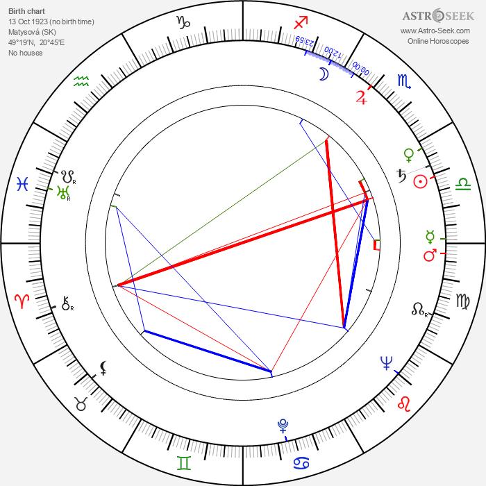 Mikuláš Ladižinský - Astrology Natal Birth Chart