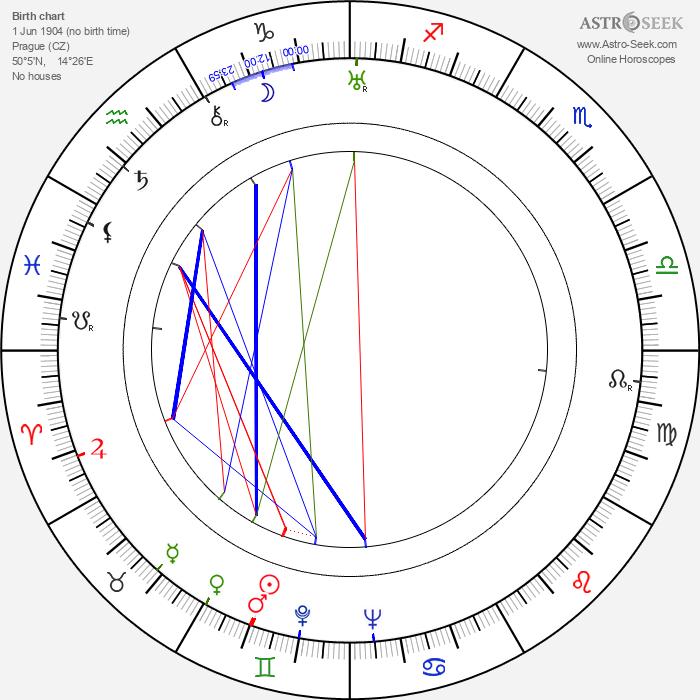 Míla Beran - Astrology Natal Birth Chart