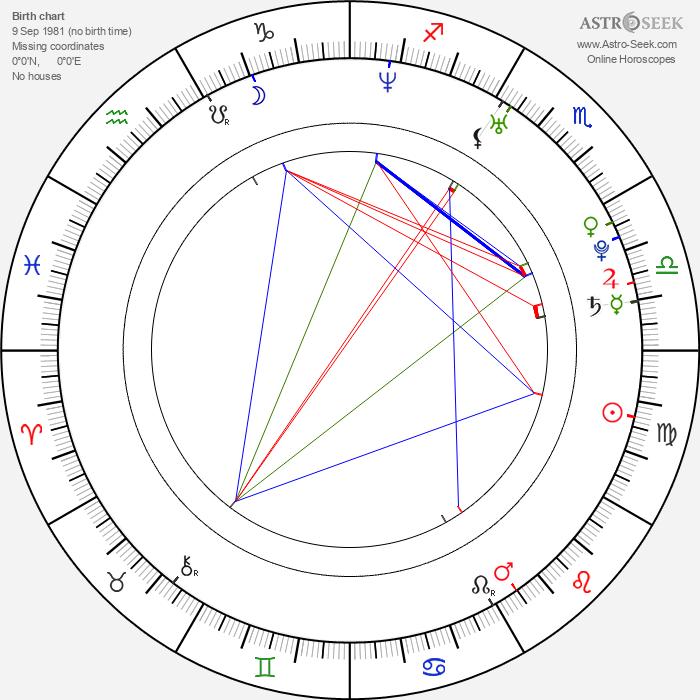 Mila Lipner - Astrology Natal Birth Chart