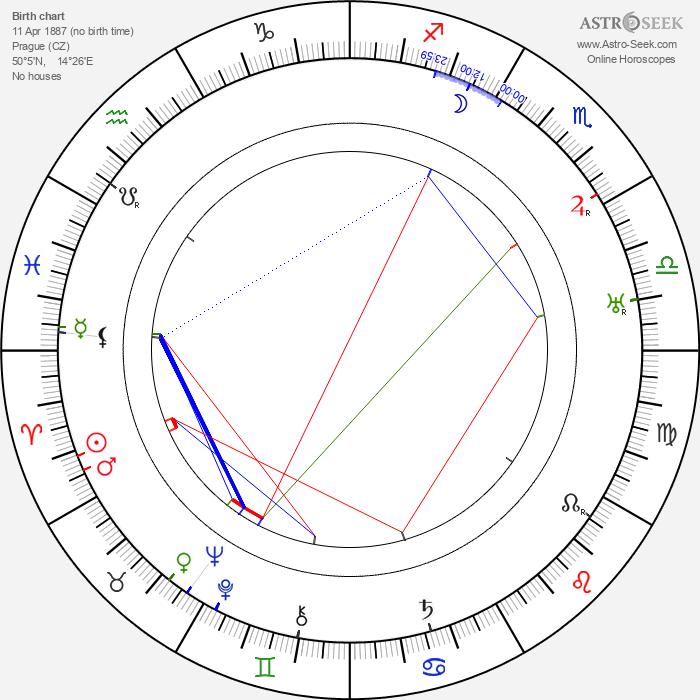 Míla Pačová - Astrology Natal Birth Chart