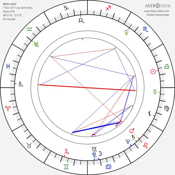 Mila Parély - Astrology Natal Birth Chart