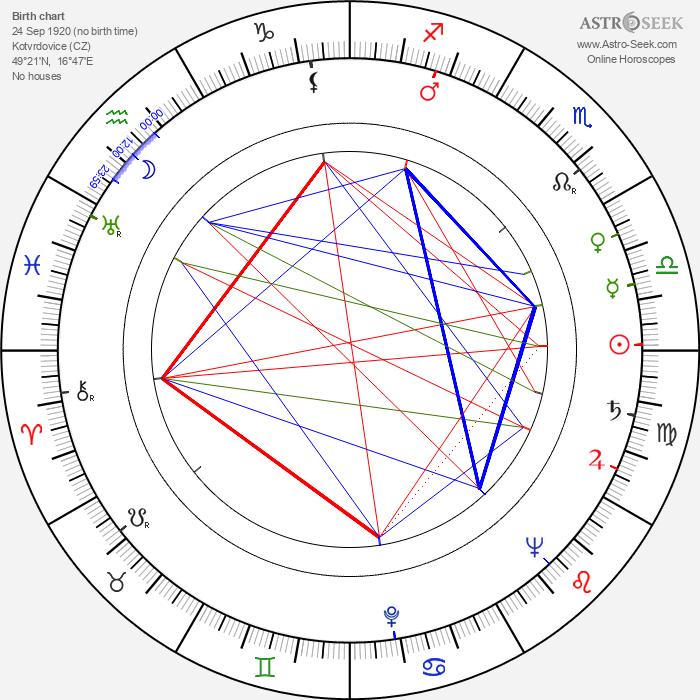 Míla Tomášová - Astrology Natal Birth Chart