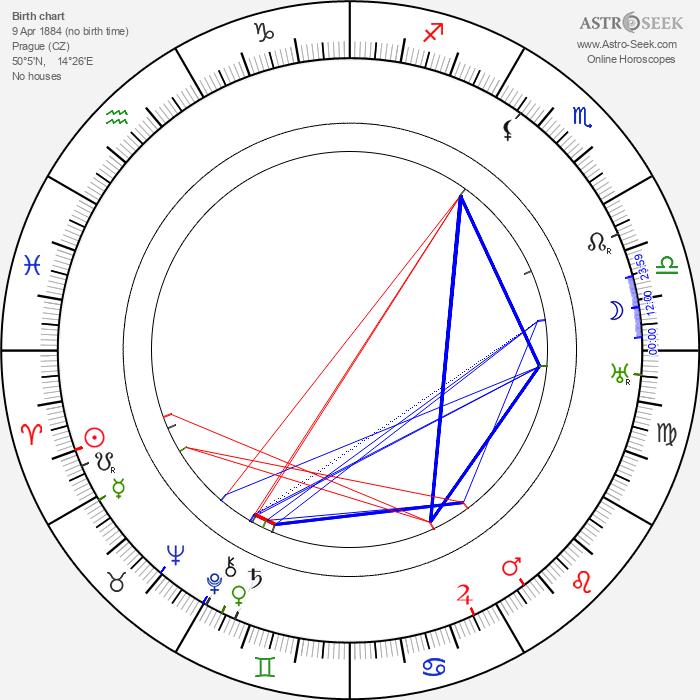 Milada Gampeová - Astrology Natal Birth Chart