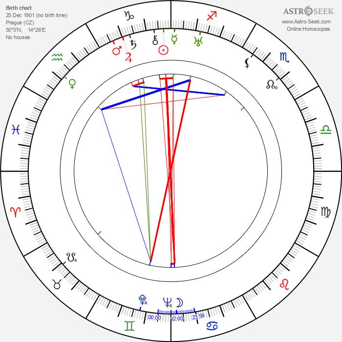Milada Horáková - Astrology Natal Birth Chart