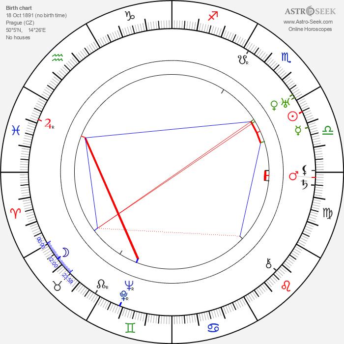 Milada Smolíková - Astrology Natal Birth Chart