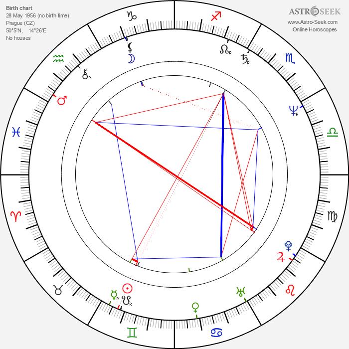 Milada Sukdoláková - Astrology Natal Birth Chart