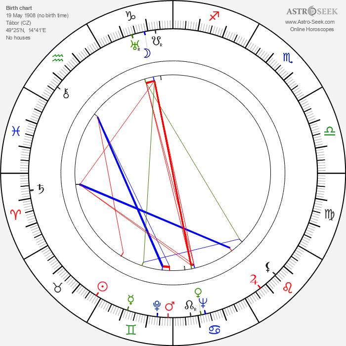 Milada Vítová - Astrology Natal Birth Chart