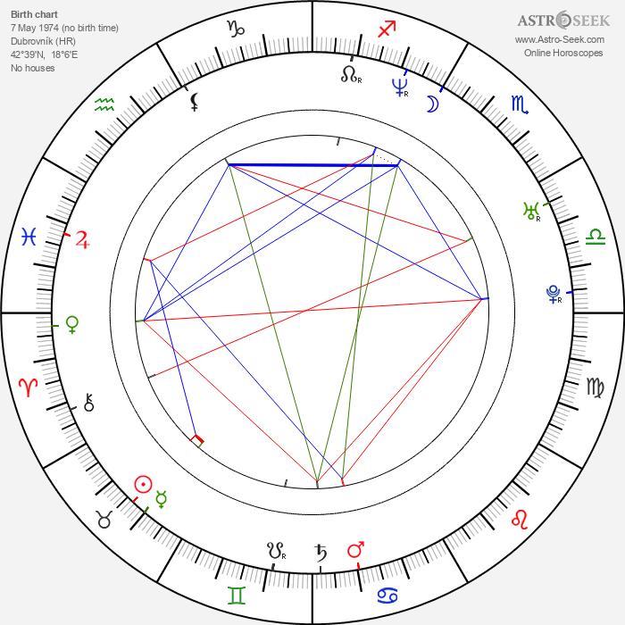 Milan Babic - Astrology Natal Birth Chart