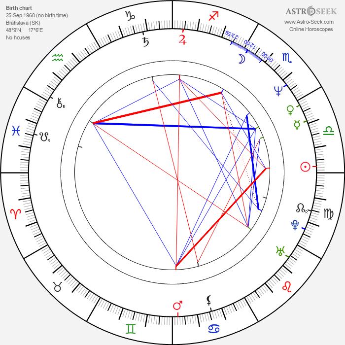 Milan Bahúl - Astrology Natal Birth Chart