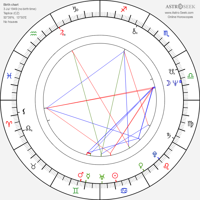Milan Berky - Astrology Natal Birth Chart