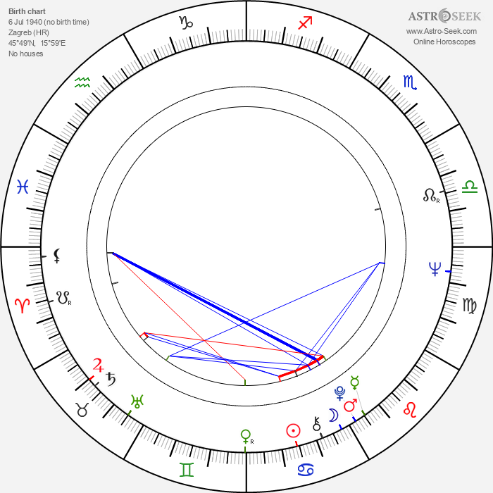 Milan Blažeković - Astrology Natal Birth Chart