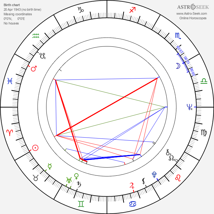 Milan Černohouz - Astrology Natal Birth Chart