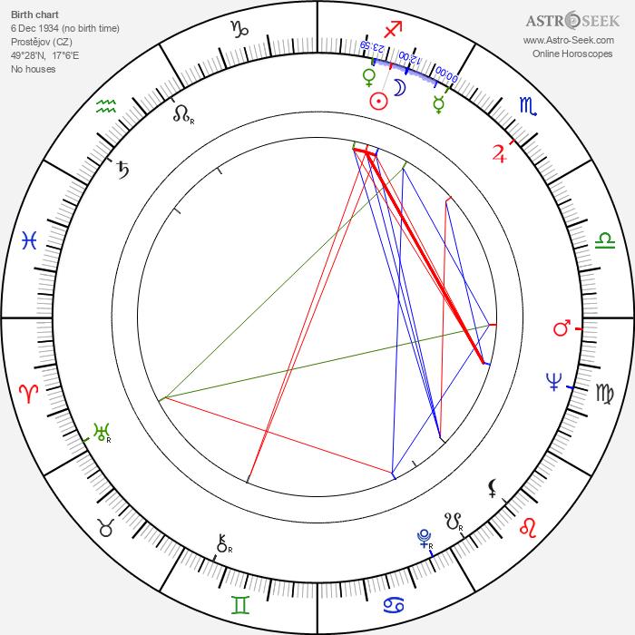 Milan Dvořák - Astrology Natal Birth Chart
