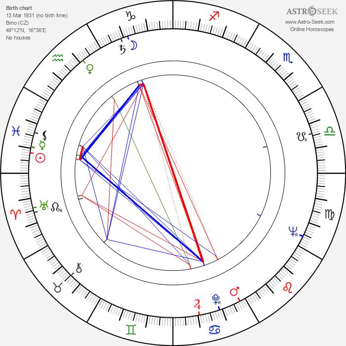 Milan Friedl - Astrology Natal Birth Chart