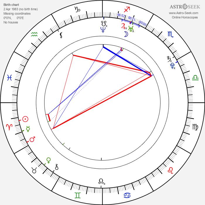 Milan Garčar - Astrology Natal Birth Chart