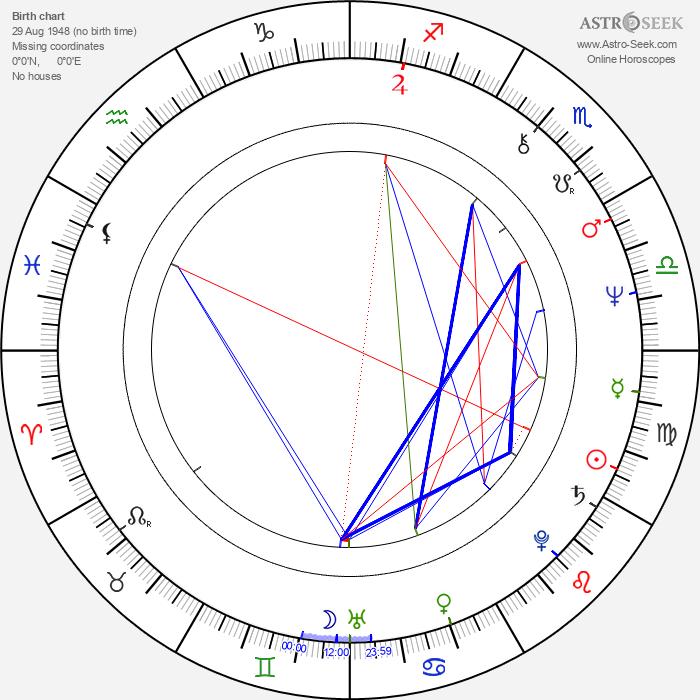 Milan Hák - Astrology Natal Birth Chart