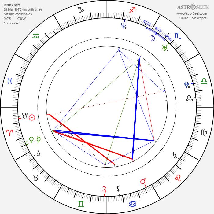 Milan Hejduk - Astrology Natal Birth Chart