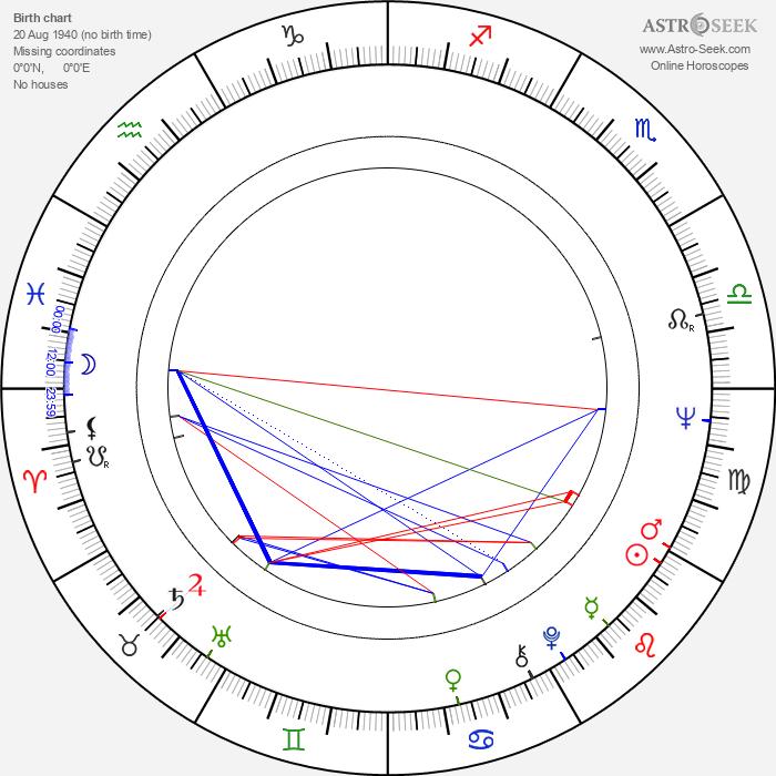 Milan Homolka - Astrology Natal Birth Chart