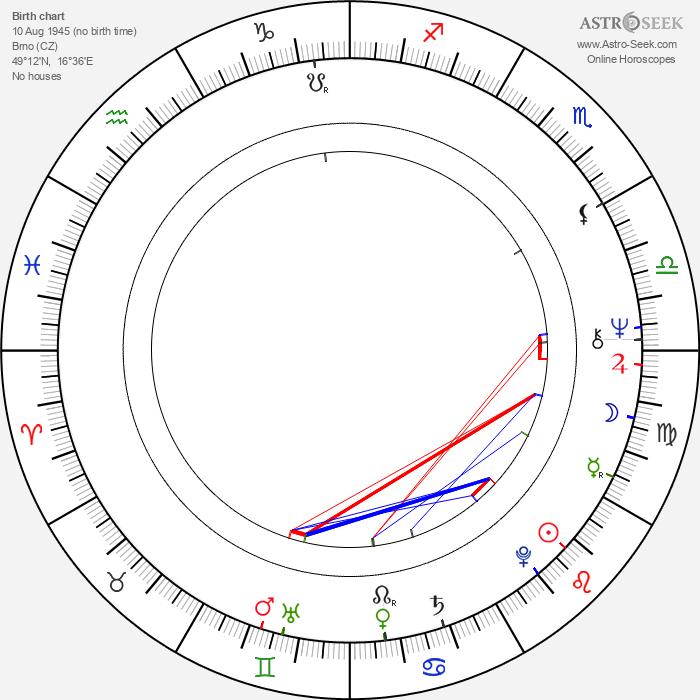 Milan Horský - Astrology Natal Birth Chart